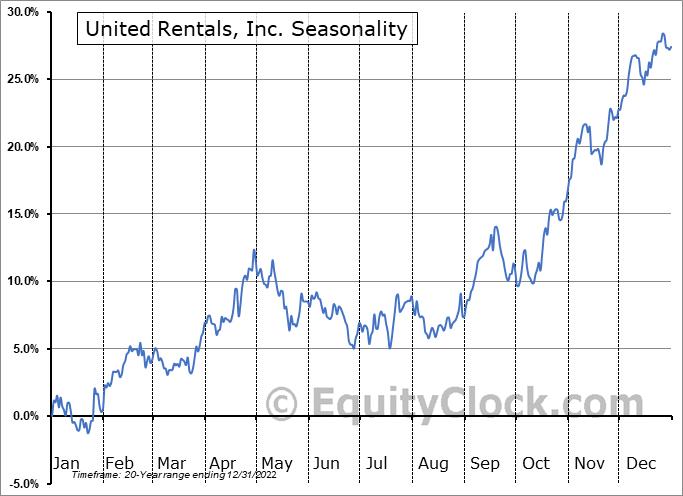United Rentals, Inc. (NYSE:URI) Seasonal Chart