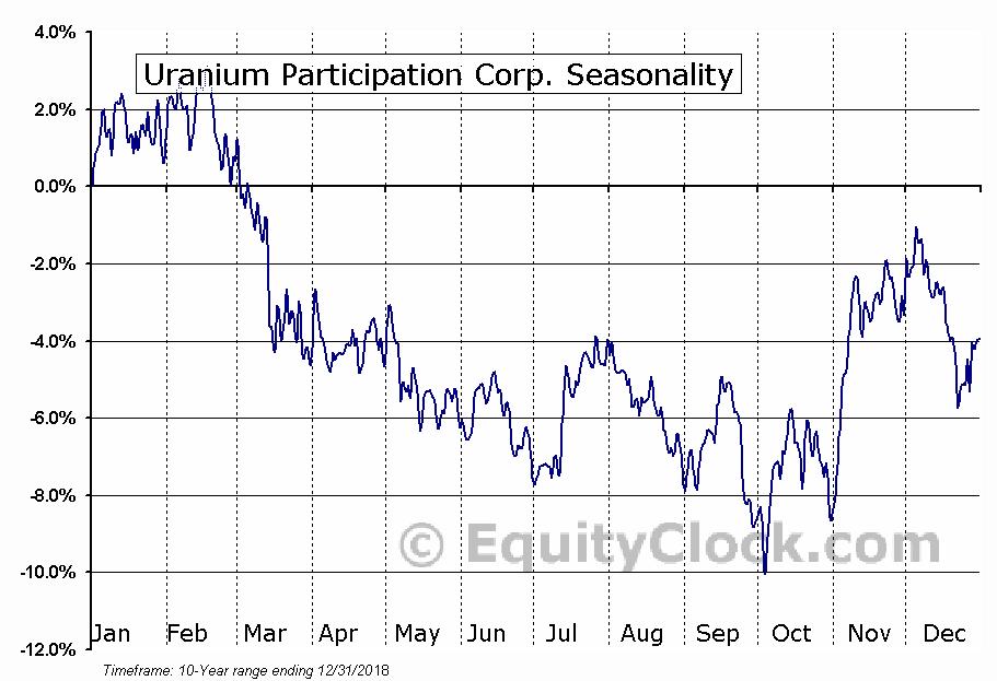 Uranium Participation Corp. (OTCMKT:URPTF) Seasonal Chart