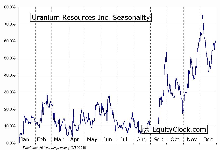 Uranium Resources Inc. (NASD:URRE) Seasonal Chart