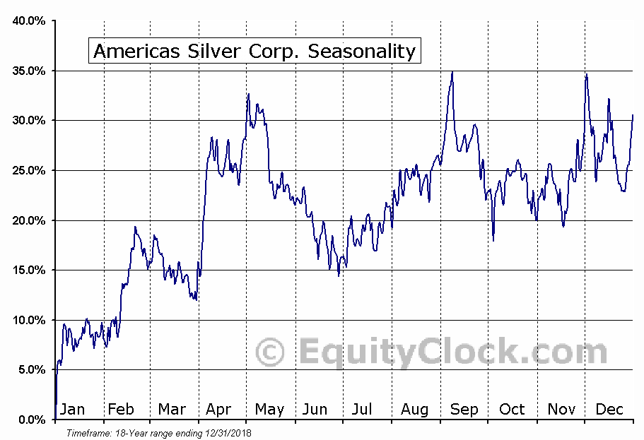 Americas Silver Corp. (TSE:USA.TO) Seasonal Chart
