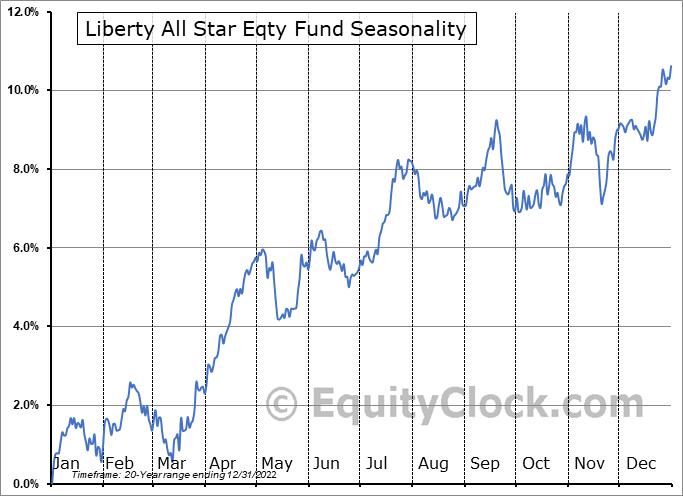 Liberty All Star Eqty Fund (NYSE:USA) Seasonal Chart