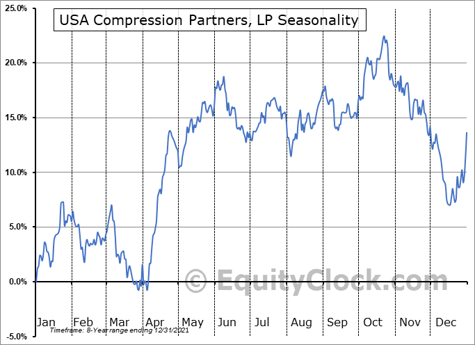USA Compression Partners, LP (NYSE:USAC) Seasonal Chart