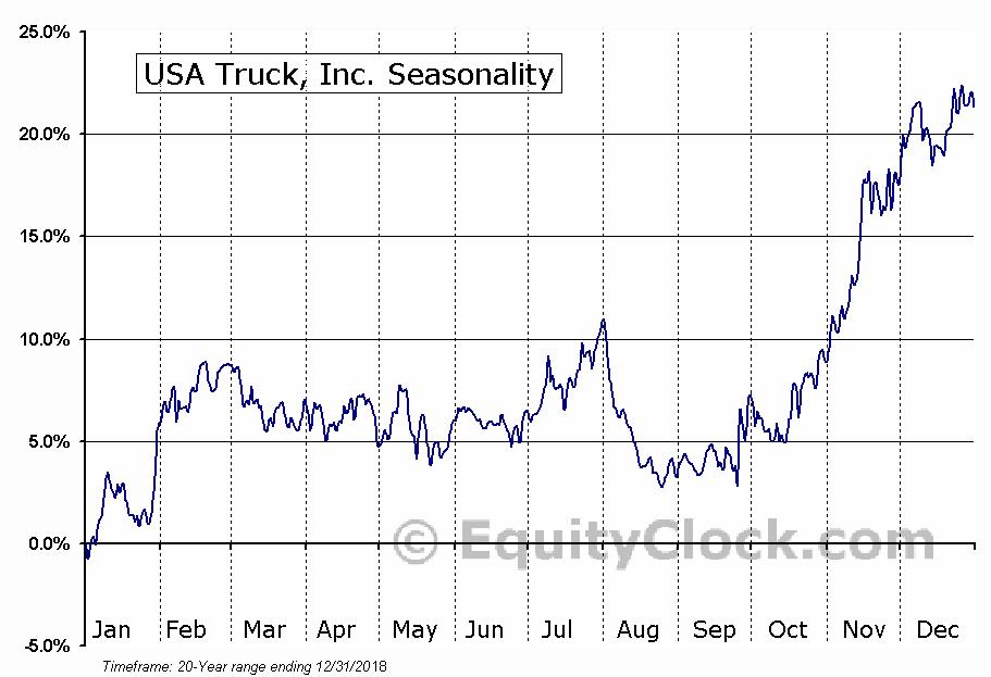 USA Truck, Inc. (NASD:USAK) Seasonal Chart
