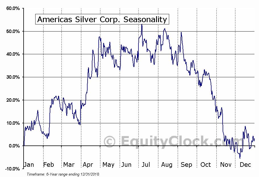 Americas Silver Corp. (AMEX:USAS) Seasonal Chart
