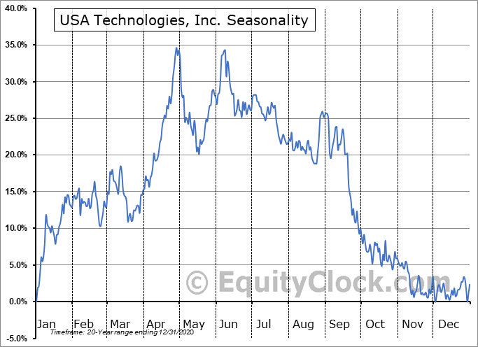 USA Technologies, Inc. (NASD:USAT) Seasonal Chart