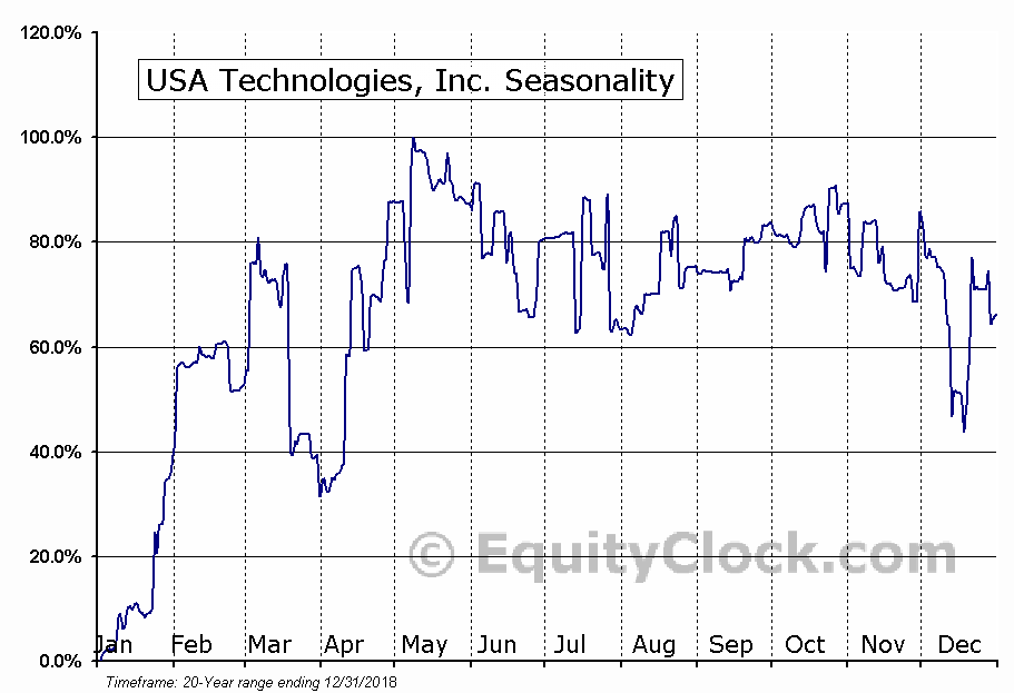 USA Technologies, Inc. (NASD:USATP) Seasonal Chart