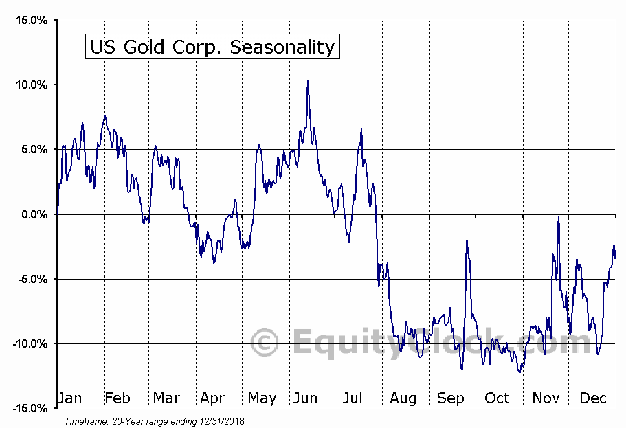 US Gold Corp. (NASD:USAU) Seasonal Chart