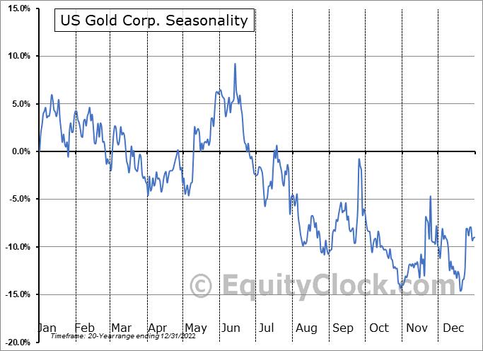 US Gold Corp. (NASD:USAU) Seasonal Chart