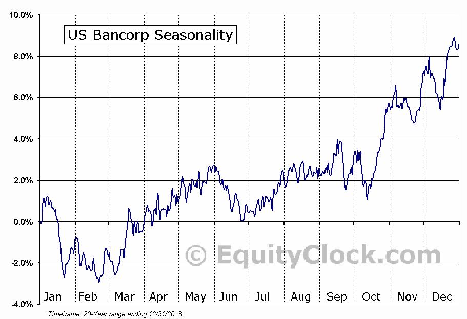 U.S. Bancorp  (NYSE:USB) Seasonal Chart