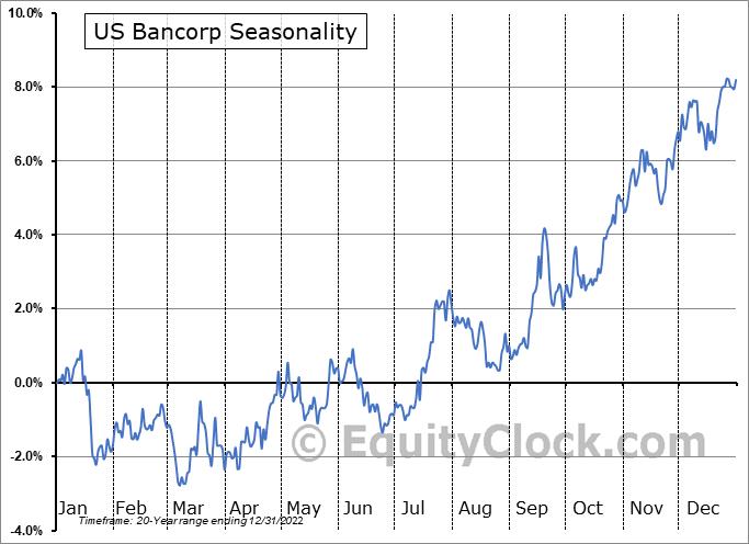 US Bancorp (NYSE:USB) Seasonal Chart