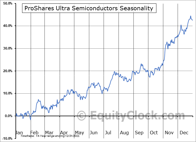 ProShares Ultra Semiconductors (NYSE:USD) Seasonal Chart