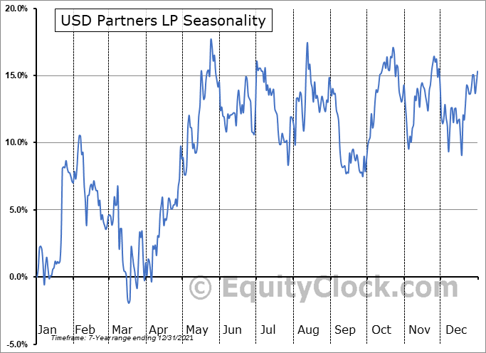 USD Partners LP (NYSE:USDP) Seasonal Chart