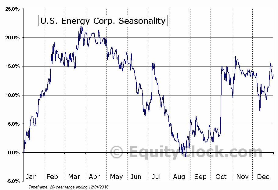 U.S. Energy Corp. (NASD:USEG) Seasonal Chart
