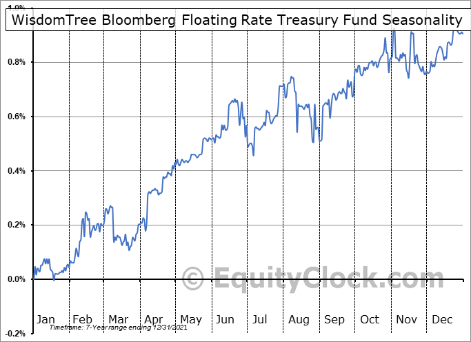 WisdomTree Bloomberg Floating Rate Treasury Fund (AMEX:USFR) Seasonal Chart