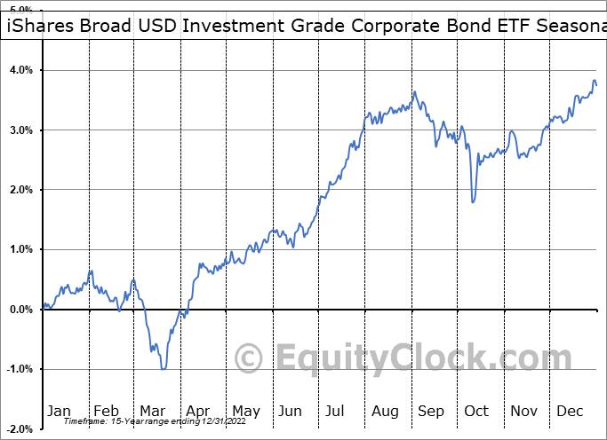 iShares Broad USD Investment Grade Corporate Bond ETF (NASD:USIG) Seasonal Chart