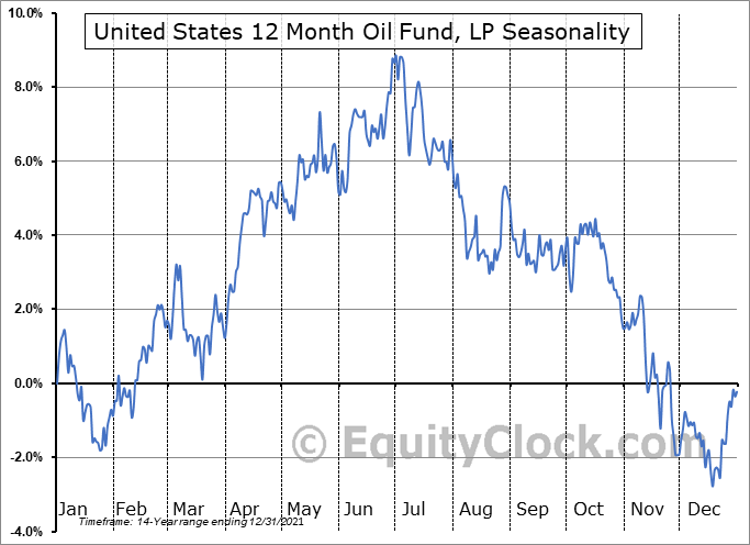 United States 12 Month Oil Fund, LP (NYSE:USL) Seasonal Chart