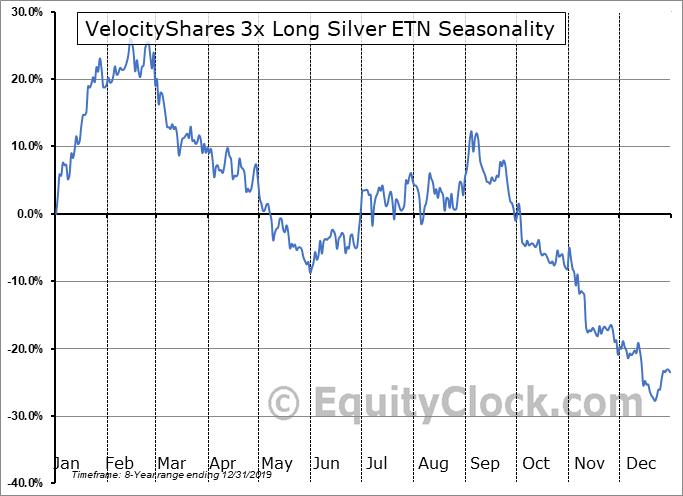 VelocityShares 3x Long Silver ETN (NASD:USLV) Seasonal Chart