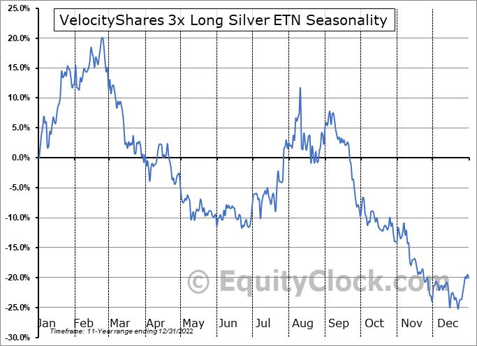 VelocityShares 3x Long Silver ETN (OTCMKT:USLVF) Seasonal Chart