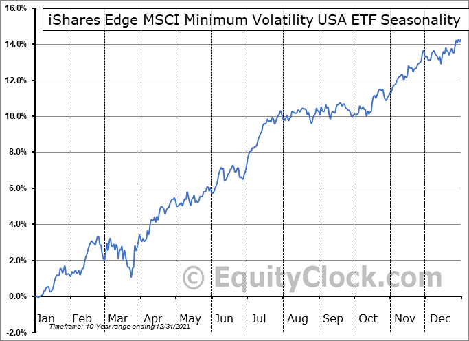 iShares Edge MSCI Minimum Volatility USA ETF (AMEX:USMV) Seasonal Chart