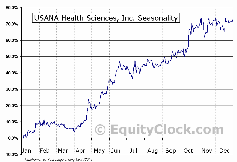 USANA Health Sciences, Inc. (NYSE:USNA) Seasonal Chart