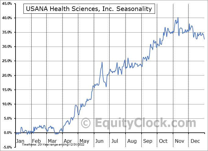 USANA Health Sciences, Inc. (NYSE:USNA) Seasonal Chart