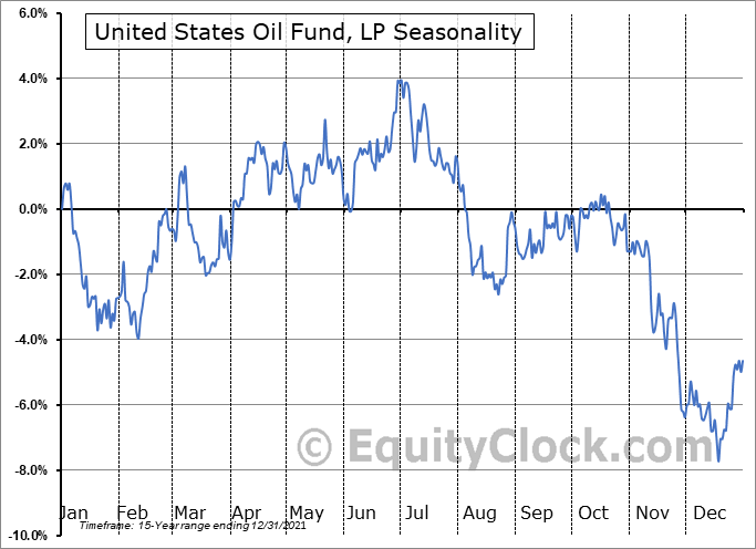 United States Oil Fund, LP (NYSE:USO) Seasonal Chart