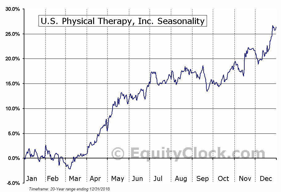 U.S. Physical Therapy, Inc. (NYSE:USPH) Seasonal Chart