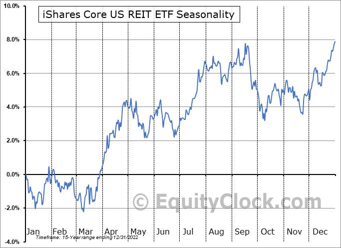 iShares Core US REIT ETF (AMEX:USRT) Seasonal Chart
