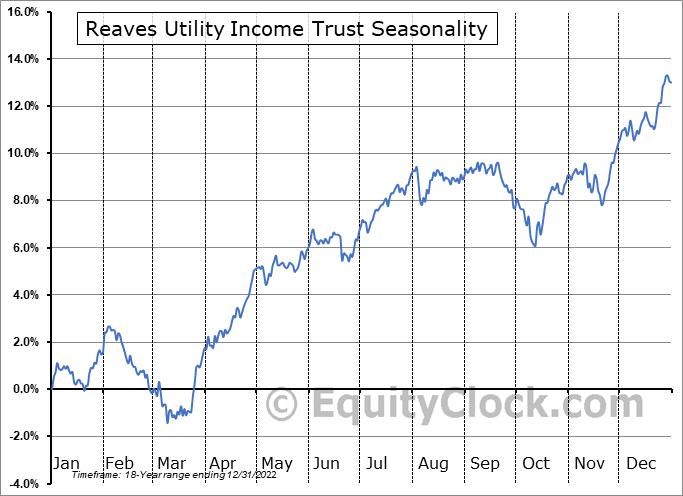 Reaves Utility Income Trust (AMEX:UTG) Seasonal Chart