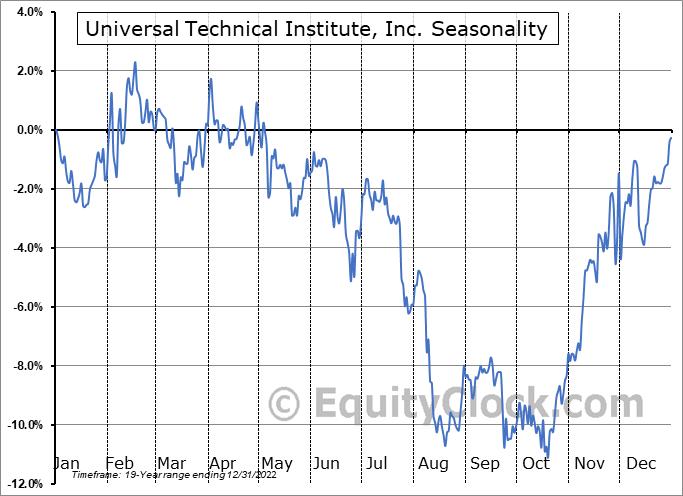 Universal Technical Institute, Inc. (NYSE:UTI) Seasonal Chart