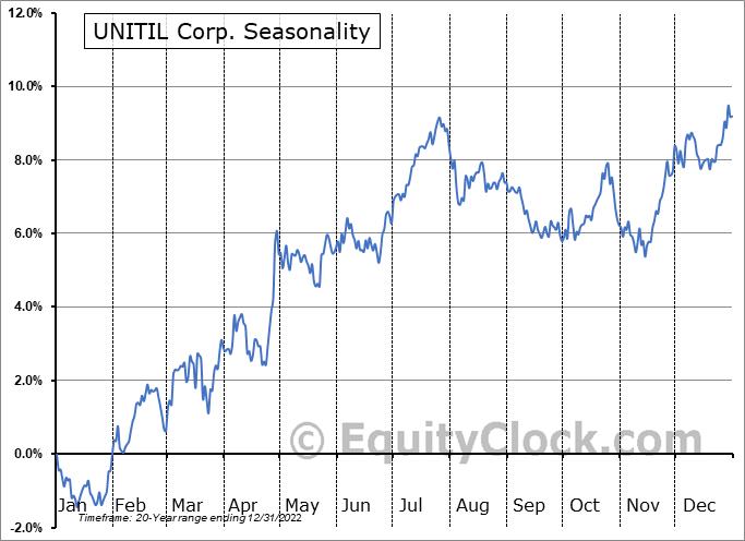 UNITIL Corp. (NYSE:UTL) Seasonal Chart