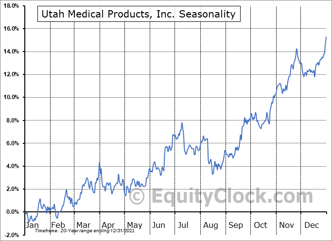 Utah Medical Products, Inc. (NASD:UTMD) Seasonal Chart