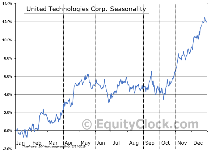 United Technologies Corp. (NYSE:UTX) Seasonal Chart