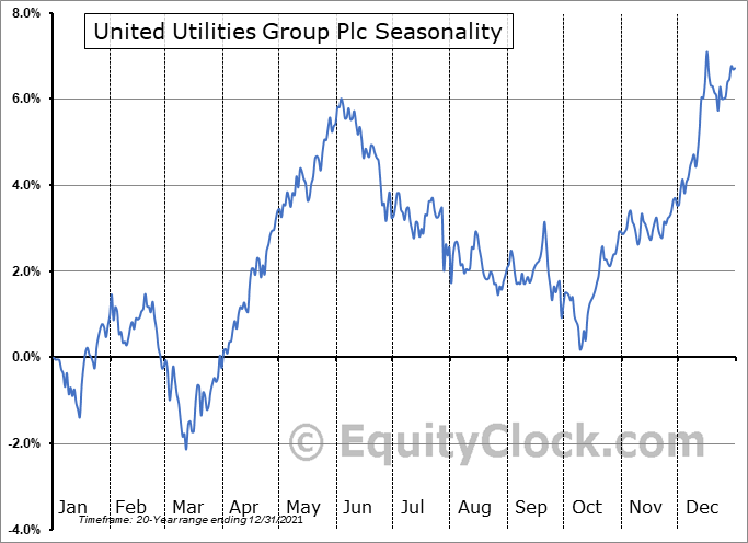 United Utilities Group Plc (OTCMKT:UUGRY) Seasonal Chart