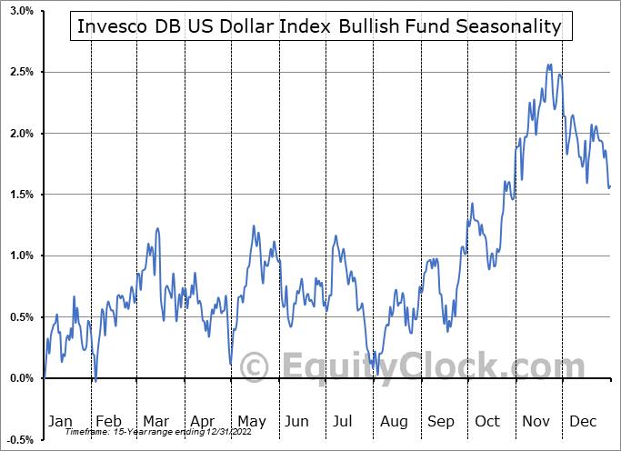 Invesco DB US Dollar Index Bullish Fund (NYSE:UUP) Seasonal Chart
