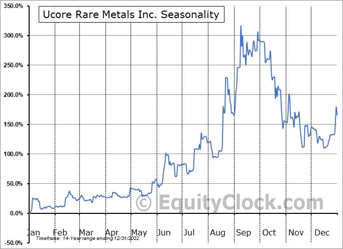 Ucore Rare Metals Inc. (OTCMKT:UURAF) Seasonal Chart