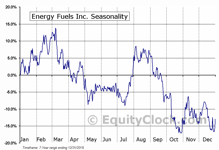 Energy Fuels Inc. (AMEX:UUUU) Seasonal Chart