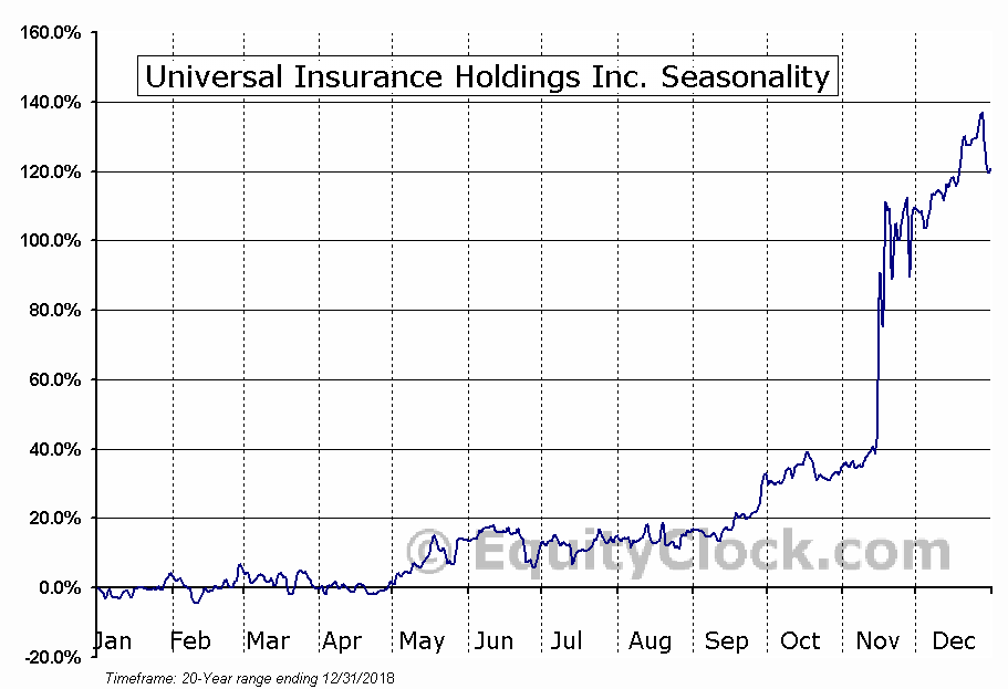 Universal Insurance Holdings (NYSE:UVE) Seasonal Chart
