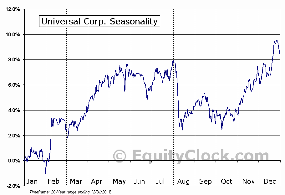 Universal Corporation  (NYSE:UVV) Seasonal Chart