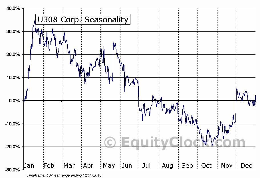 U308 Corp. (OTCMKT:UWEFF) Seasonal Chart