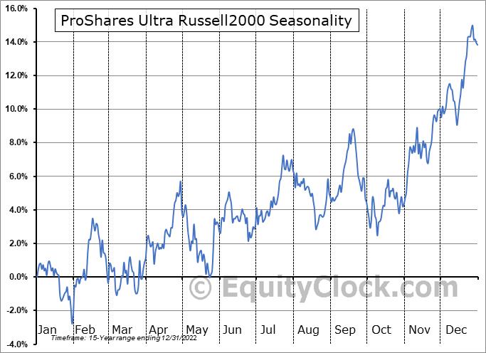 ProShares Ultra Russell2000 (NYSE:UWM) Seasonal Chart