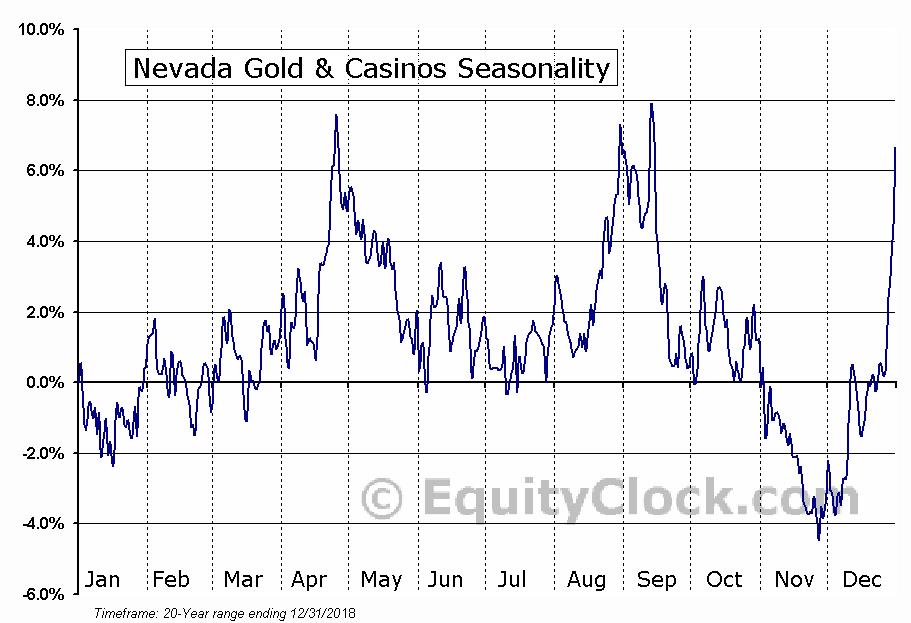 Nevada Gold & Casinos (AMEX:UWN) Seasonal Chart