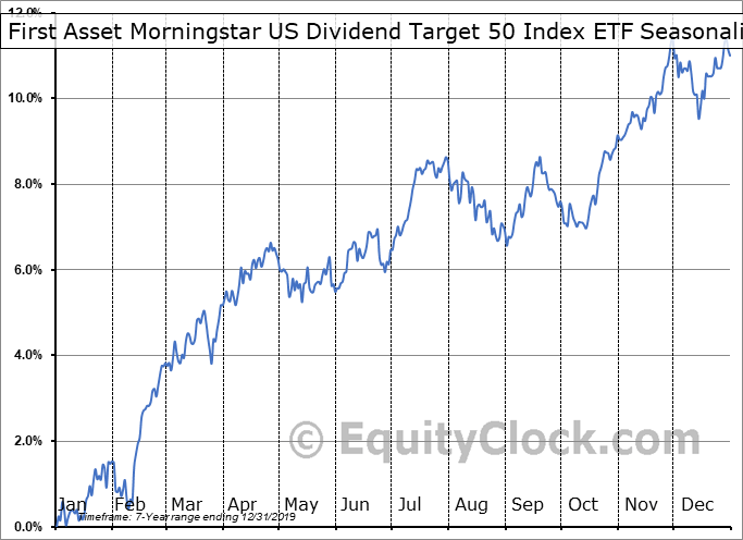 First Asset Morningstar US Dividend Target 50 Index ETF (CAD Hedged) (TSE:UXM.TO) Seasonal Chart