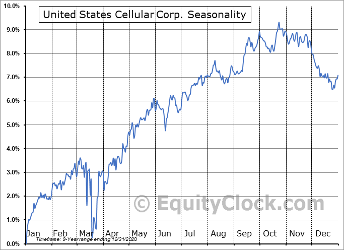 United States Cellular Corp. (NYSE:UZA) Seasonal Chart