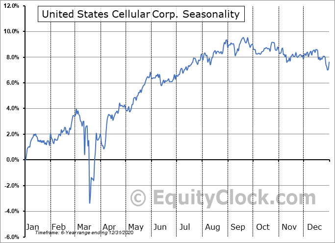 United States Cellular Corp. (NYSE:UZB) Seasonal Chart