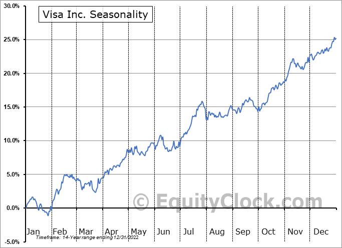 Visa Inc. (NYSE:V) Seasonal Chart