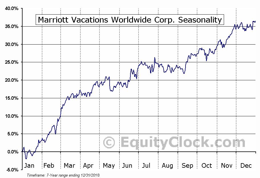 Marriott Vacations Worldwide Corp. (NYSE:VAC) Seasonal Chart