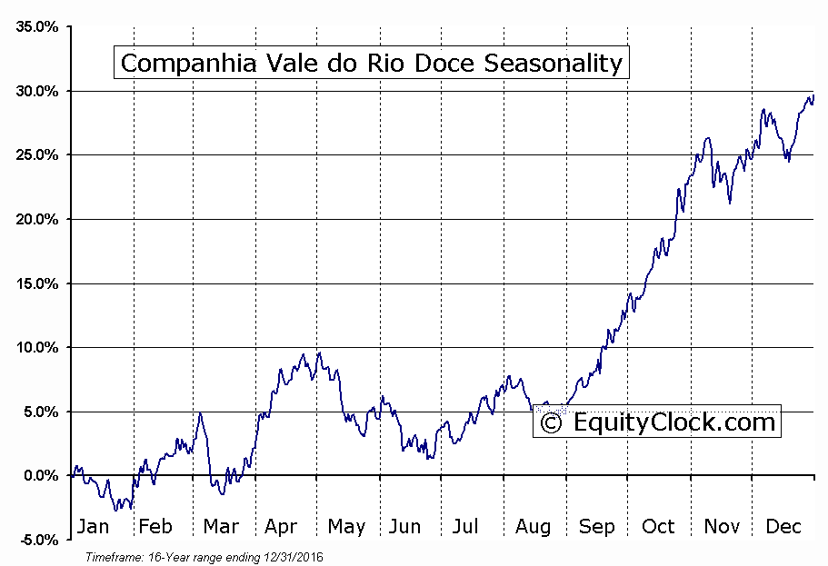 Companhia Vale do Rio Doce (NYSE:VALE-P) Seasonal Chart
