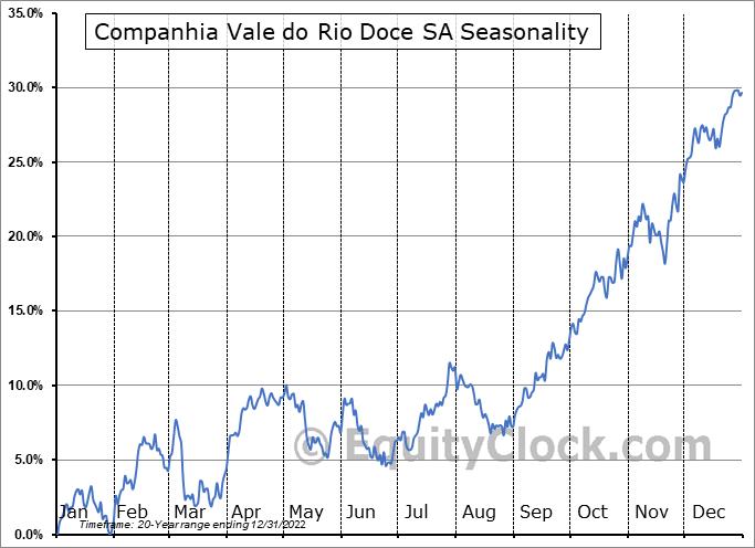 Companhia Vale do Rio Doce SA (NYSE:VALE) Seasonal Chart