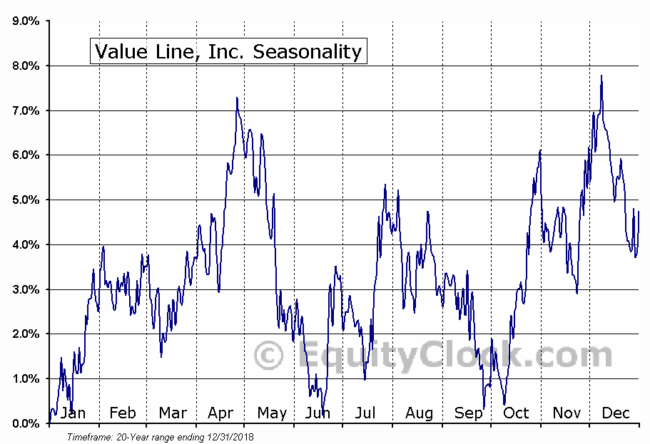 Value Line, Inc. (NASD:VALU) Seasonal Chart